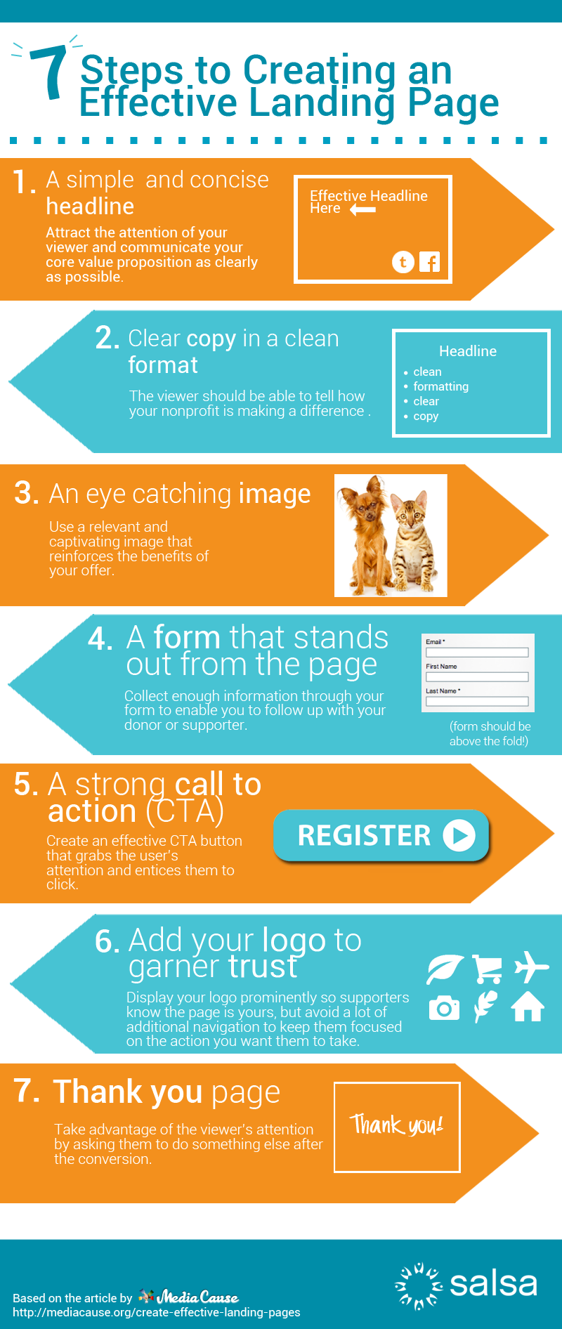 7 Steps To Creating An Effective Landing Page Infographic