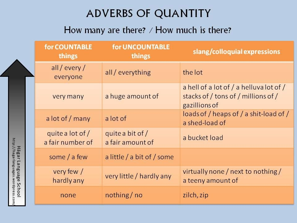 Adverbs Of Quantity English Grammar And Punctuation Pinterest