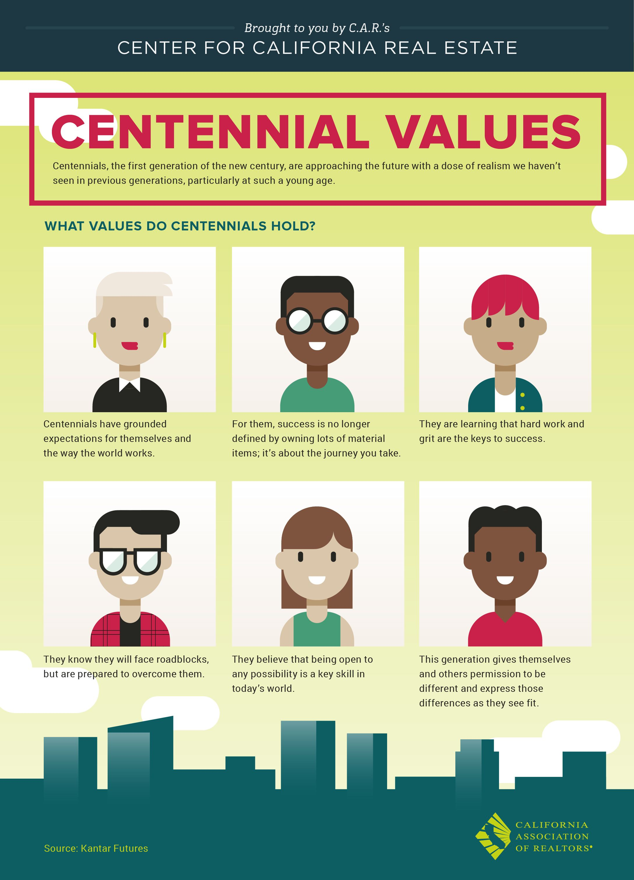 What ages are considered Centennials? What are their