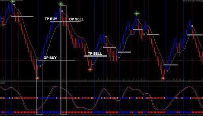 Renko Scalp Trading System Forex Trading Training Forex System