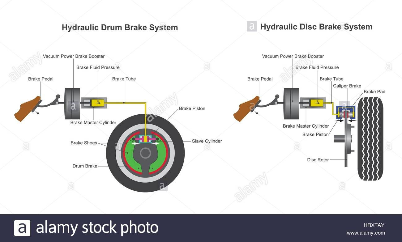 Download This Stock Vector In A Hydraulic Brake System When The