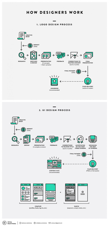 Flowchart how designers work designtaxi also graphic design rh pinterest