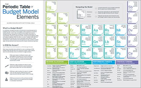 The Periodic Table of Budget Model Elements EAB Education