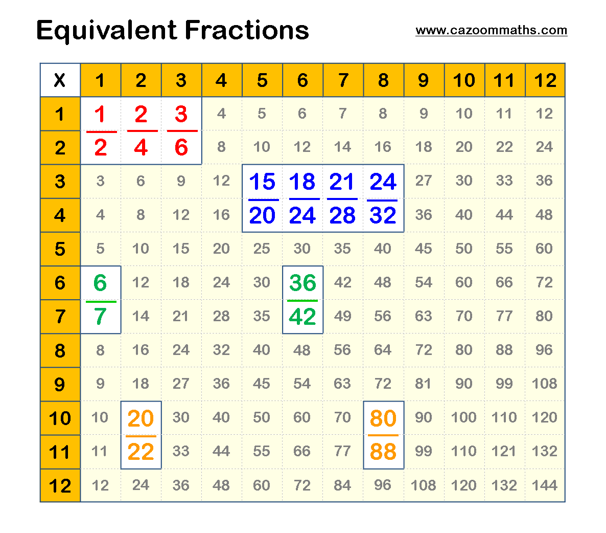Equivalent Fractions Example | Teaching resources | Pinterest ...