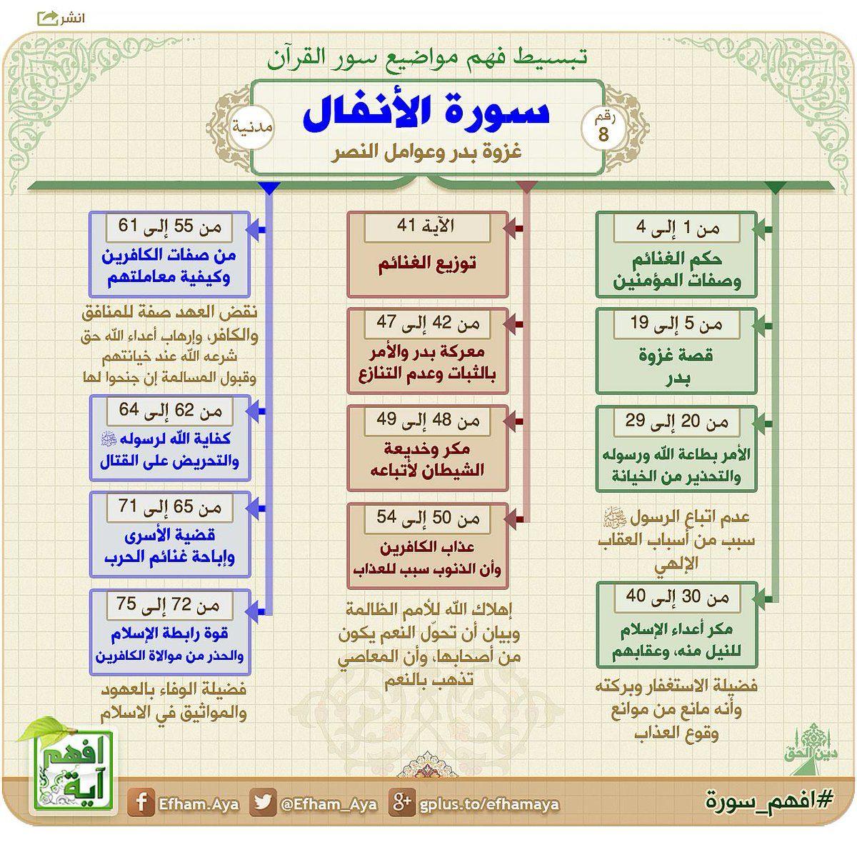 Pin By Thekingisgid On خرائط ذهنية لسور القرآن Quran Recitation Learn Quran Islamic Quotes Quran