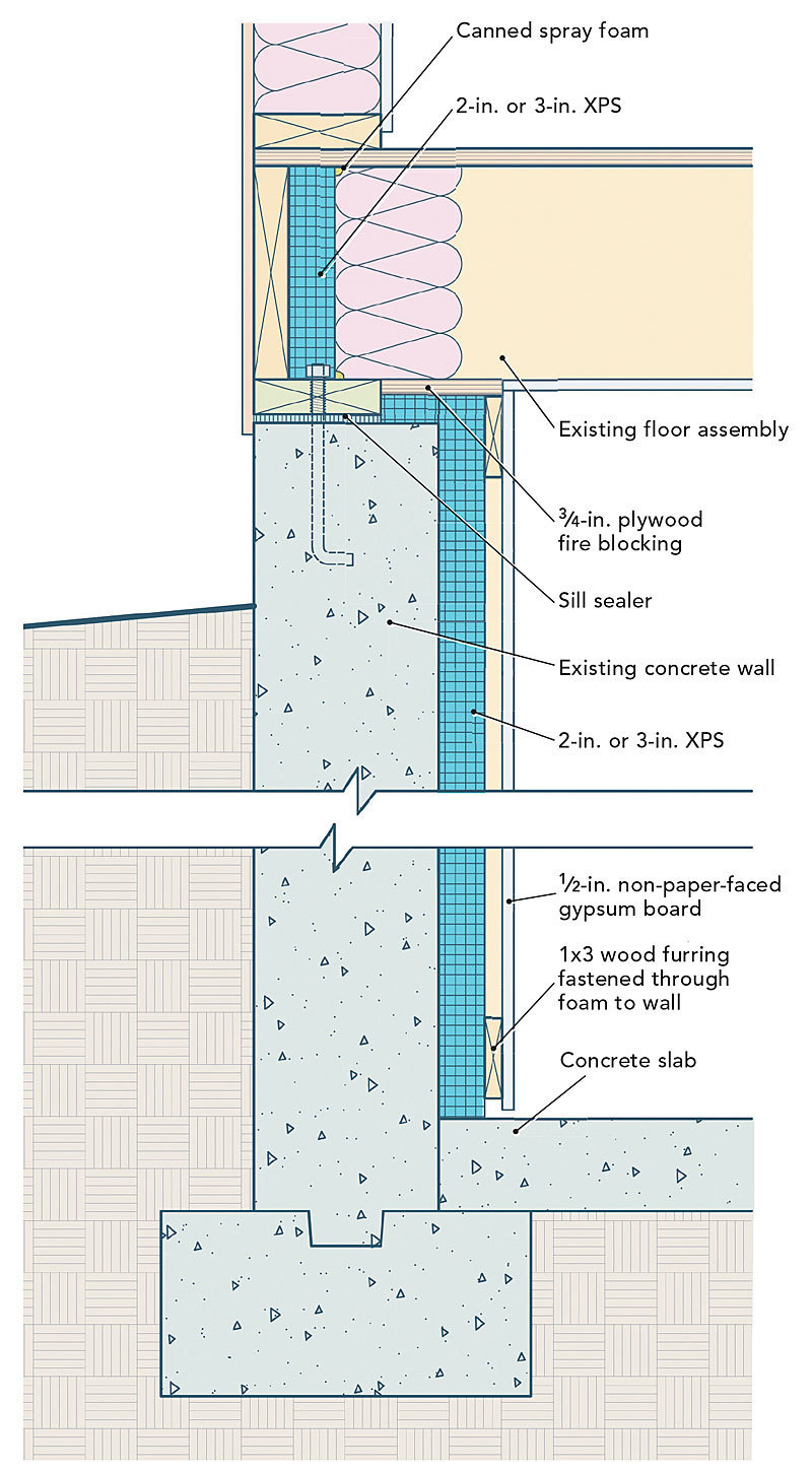Adding Insulation To Basement Walls In 2020 Insulating Basement Walls Concrete Basement Walls Basement Insulation