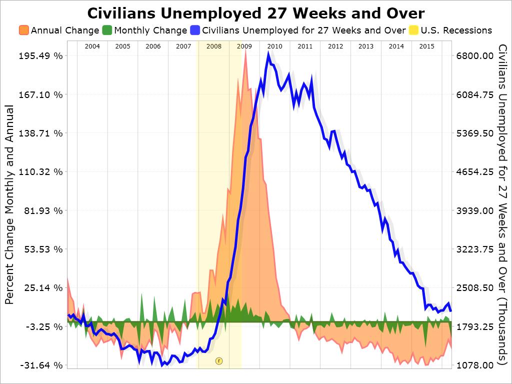 006 Employment Situation Unemployment Duration April 2016
