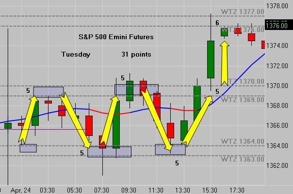 Pin By Dewayne Reeves On Emini Futures Charts Online Trading