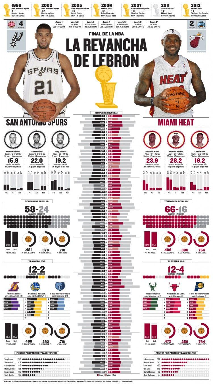 Tim Duncan vs Lebron James Infographic Nba finals, Nba