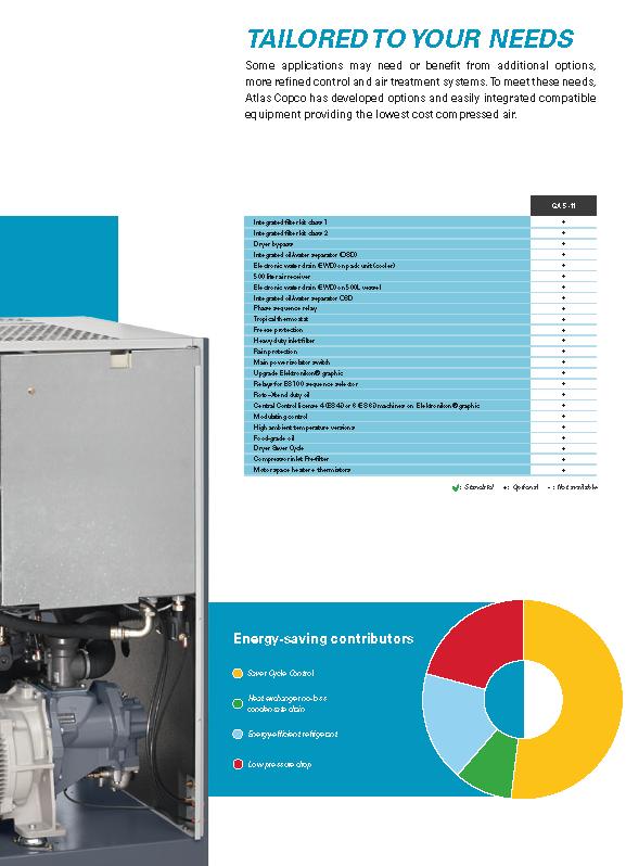 Atlas Copco 7.5 HP Rotary Screw Air Compressor Integrated