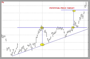 Triangle Pattern Trading Profit From The Breakout In 2020 Triangle Pattern Pattern Triangle