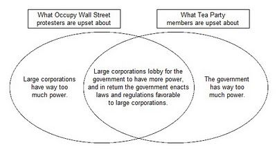 Pin by isabella marciante on my style pinterest venn diagrams a very simple venn diagram of where the tea party and occupy wall street agree ccuart Image collections