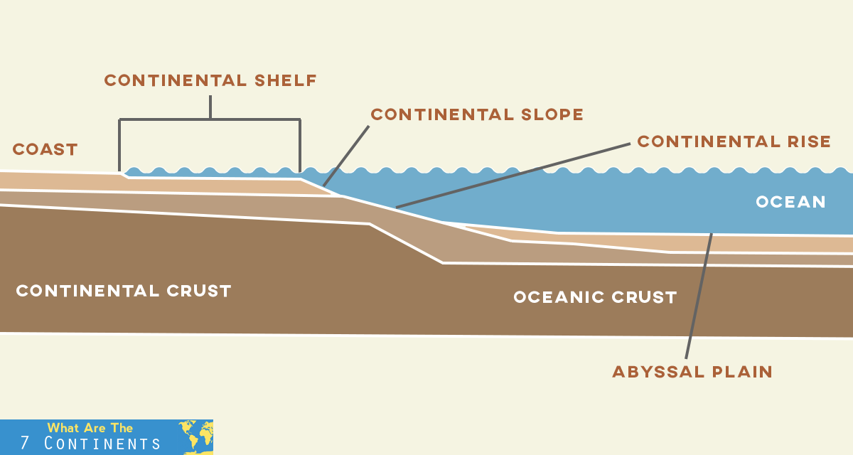 What is a Continental Shelf Continental shelf