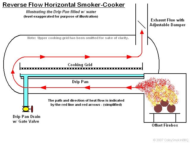 Building An Italian Offset Smoker Homemade Smoker Bbq Smokers