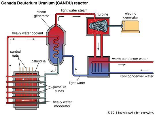 Candu canadian deuterium heavy water reactor energy candu canadian deuterium heavy water reactor ccuart Images