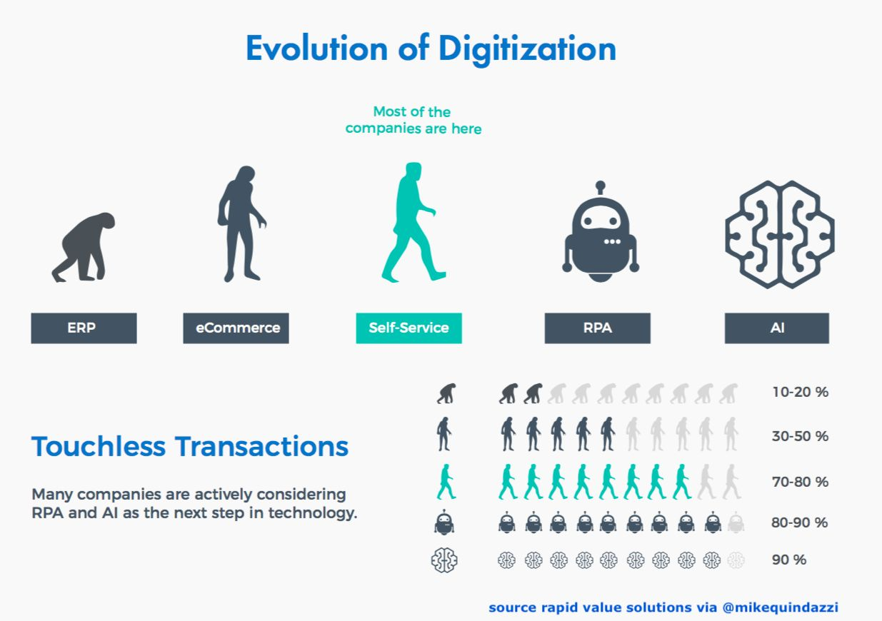 1623b8d10 The evolution  digitization    on the road to  digitaltransformation      MikeQuindazzi     AI  ArtificialIntelligence  RPA  Bots  Automation   Robotics