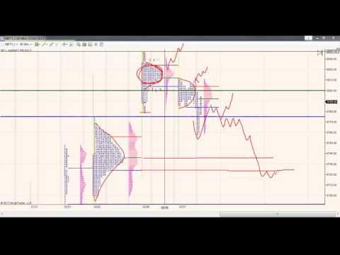 7 Th Feb Daily Vlog Nifty Market Profile Order Flow By Dean