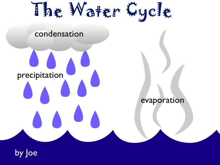 Water cycle | 3rd Grade Animated Water Cycle | Science Experiment ...