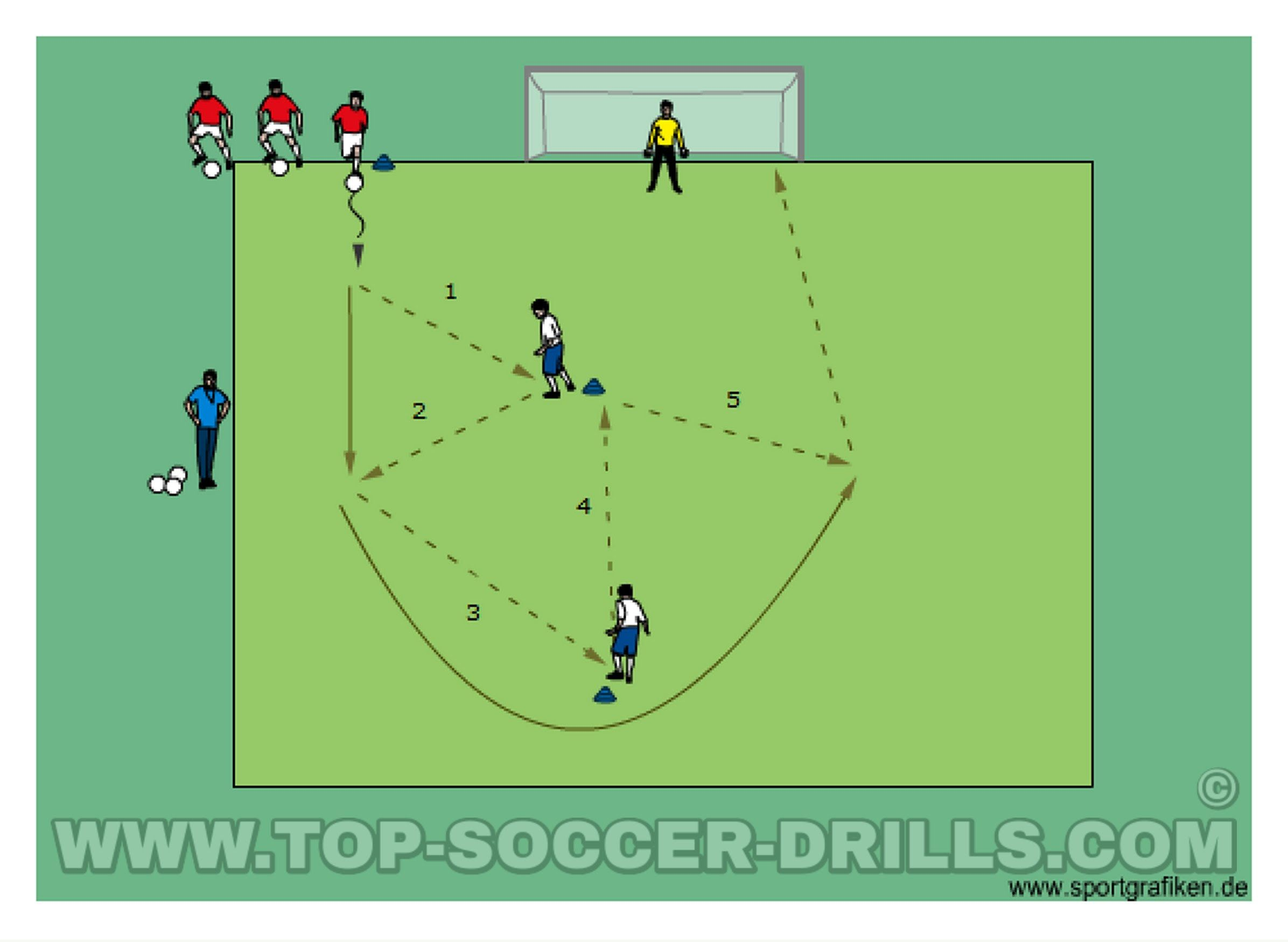 Pass Shoot Sequence 22 Soccer Training Soccer Drills Soccer Coaching