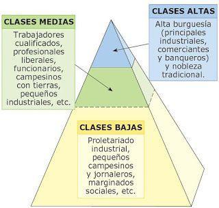 12 Ideas De Antiguo Régimen Socialismo Historia Moderna Historia Romana