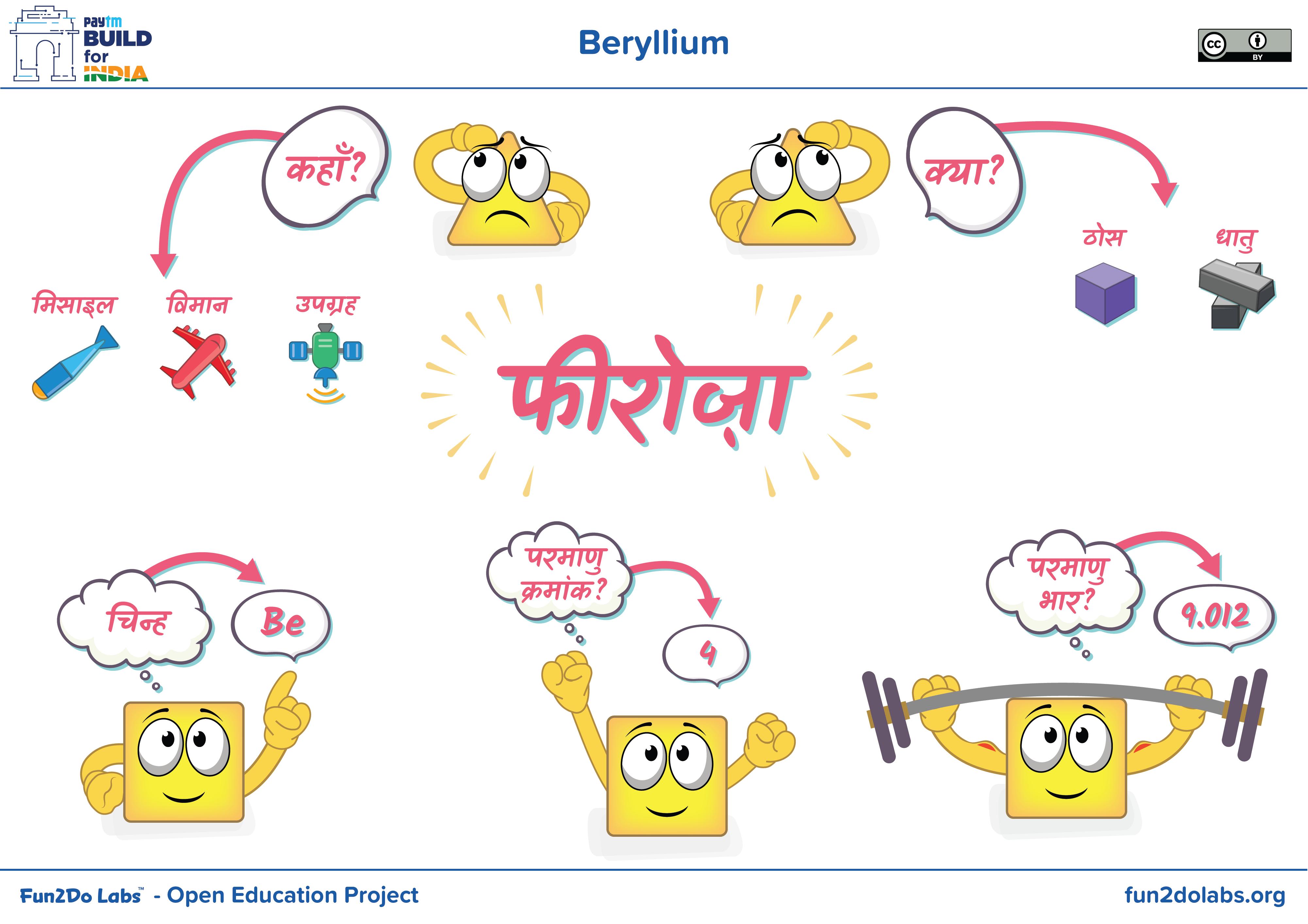 Poster In Hindi For Teaching Beryllium To Kids Beryllium Element Beryllium Atom Model Fun Education Educational Projects Element Chemistry