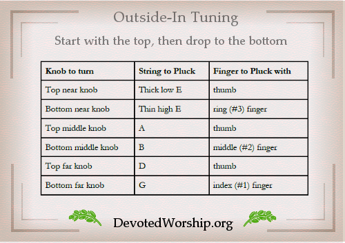 Tuning Guitar Outside In   Learning Guitar Chords   Pinterest ...
