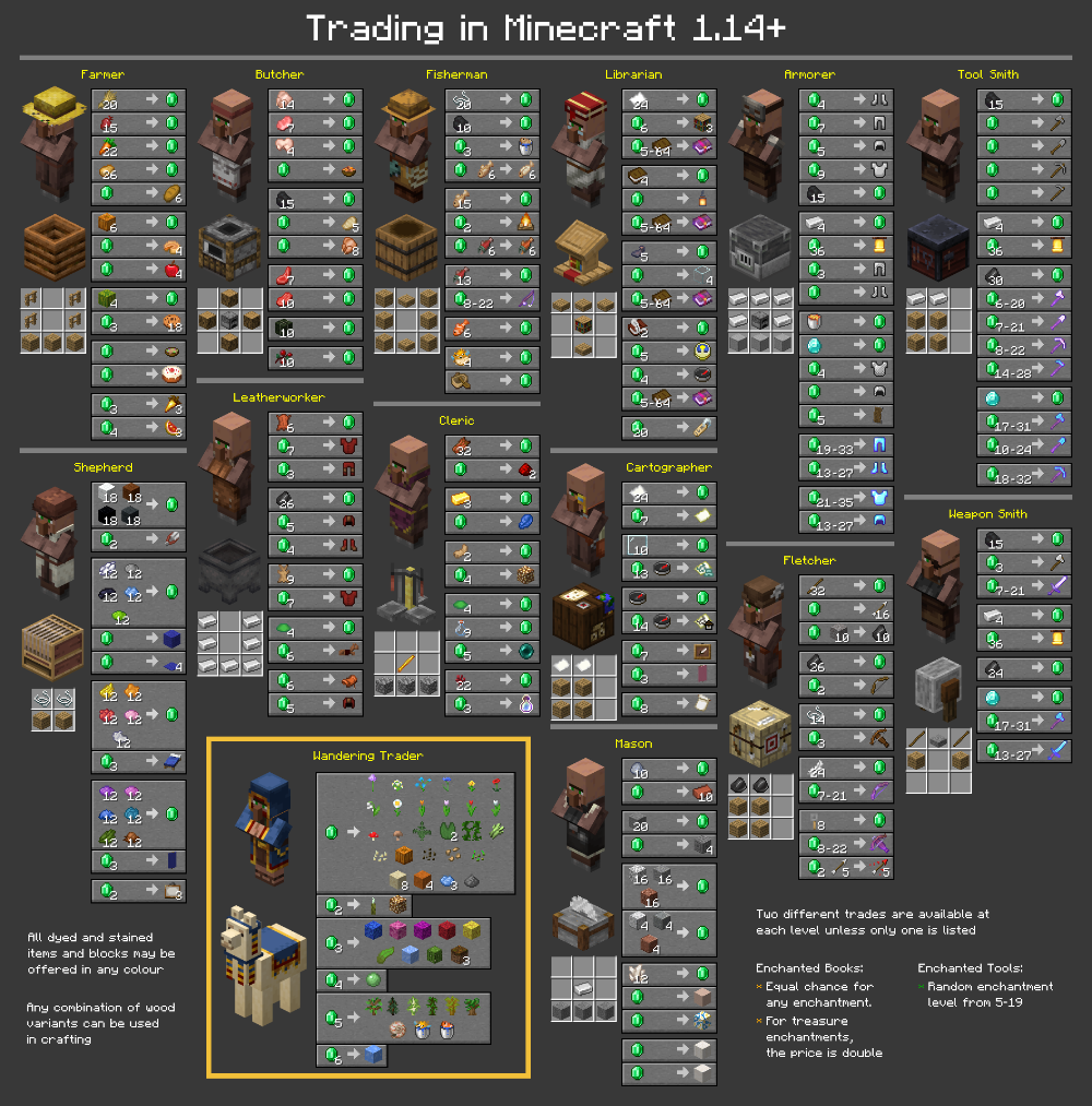 Chart Of All Trades In 1 14 Minecraft Tips Minecraft Cheats