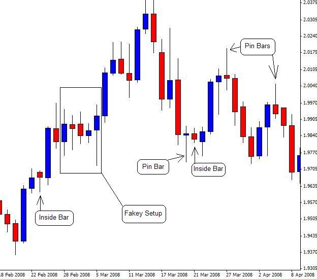 Price Action Forex Signals Forex Trading Trading Strategies