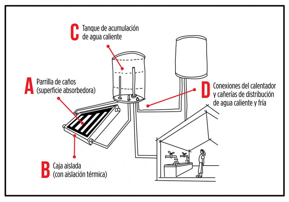 Calentador Solar De Agua Diagrama Calentador Solar Calentadores De Agua Calentador De Agua Solar