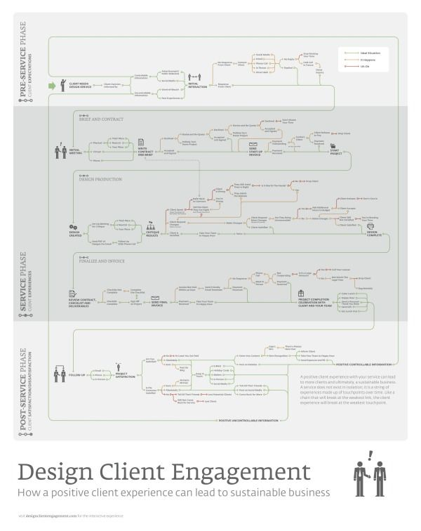 Example of a service blueprint cooper service design pinterest example of a service blueprint cooper service design pinterest service design experience map and user experience malvernweather Images