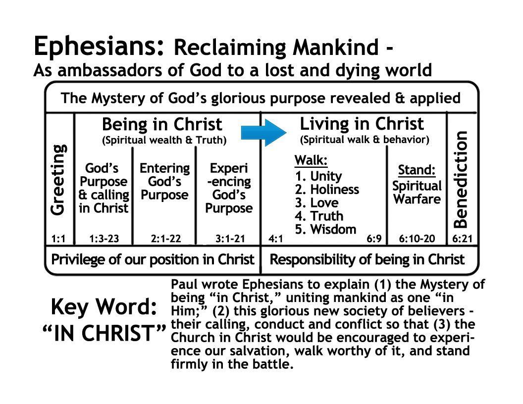 Ephesians Bible Study - YouTube
