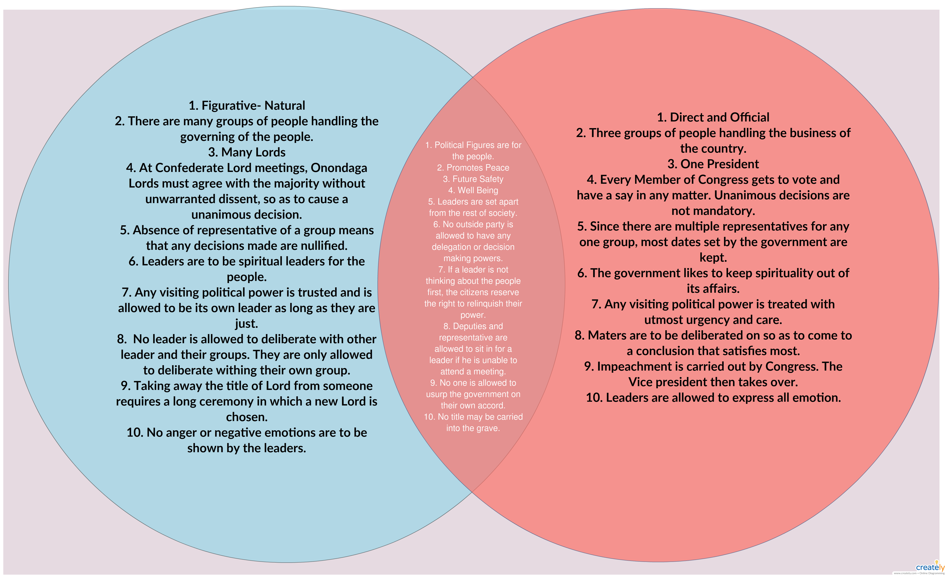 Venn Diagram Comparing And Contrasting The Articles Of Confederation Us Constitution