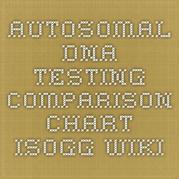 Autosomal DNA testing comparison chart - ISOGG Wiki