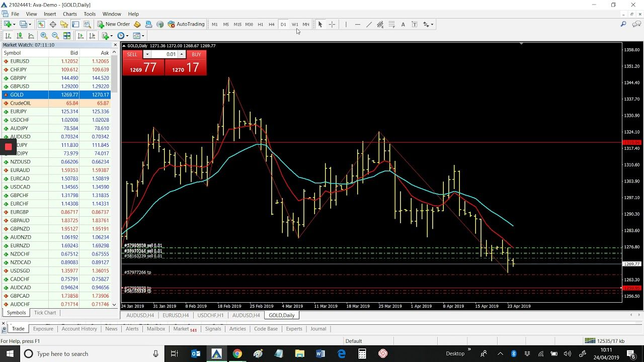 Direct Forex Signals 24th April 2019 Fxpremiere Com Xauusd Gold