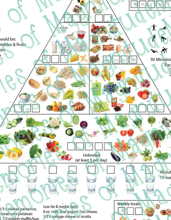 Dash Diet Food Chart Printable Download American Heart