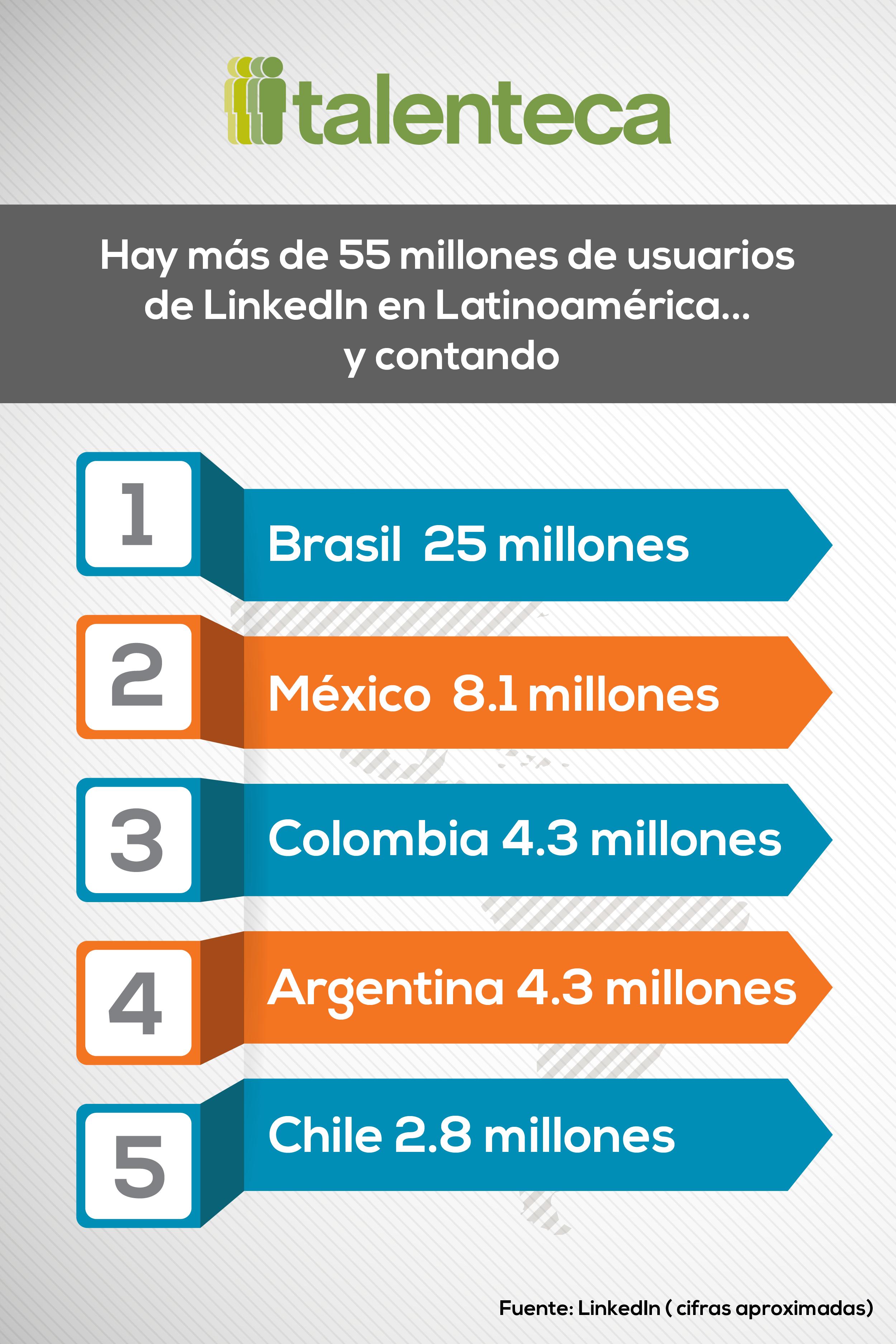 Número de usuarios de LinkedIn en Latinoamérica (por país ...