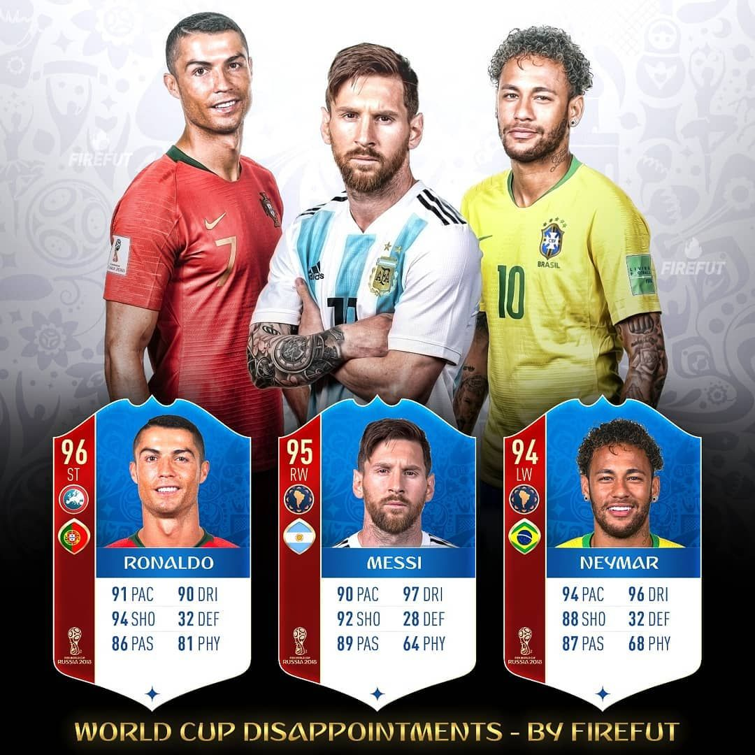Cristiano Ronaldo Lionel Messi And Neymar Jr Disappointed With Their Nations At The World Cup And Didn T Get As Far As They Com Imagens Jogadores De Futebol Futebol Fifa