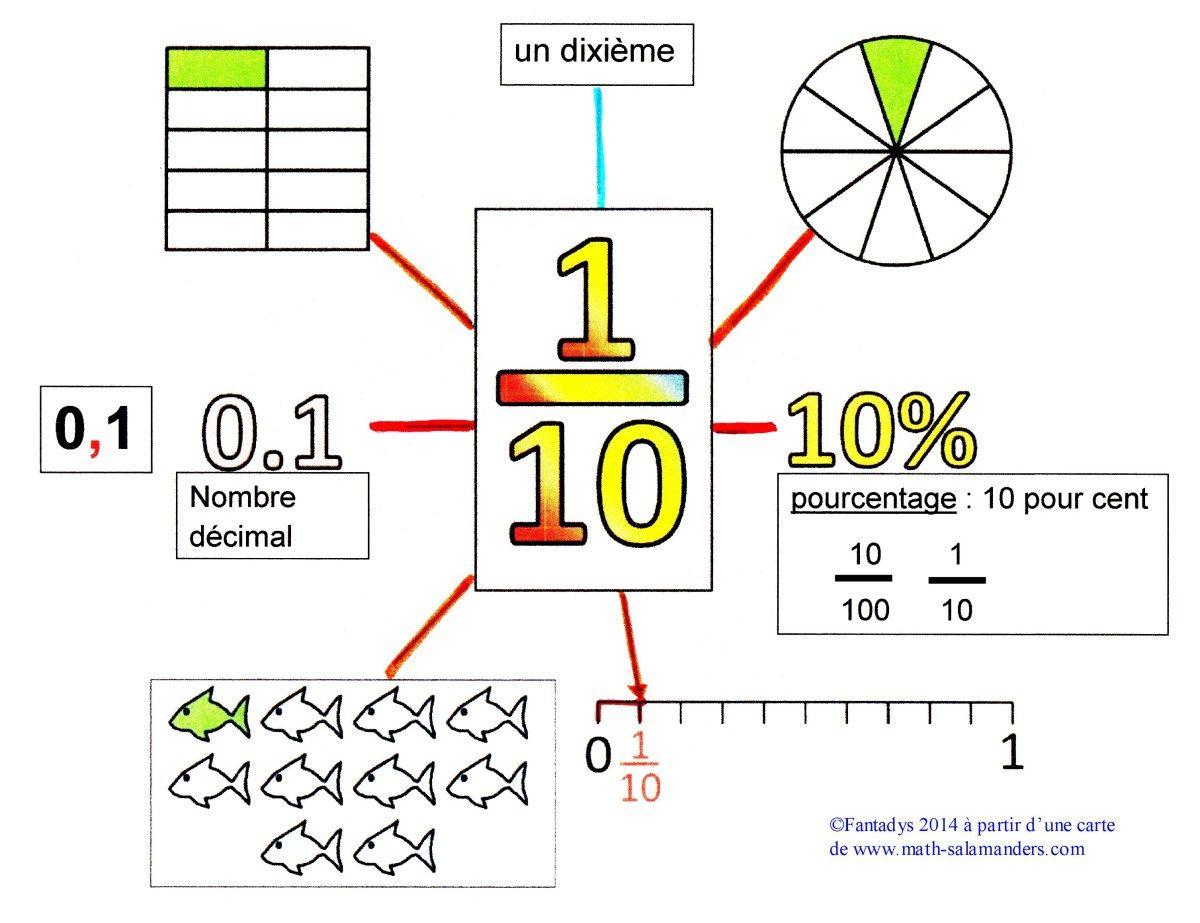 Les fractions, les nombres décimaux et les pourcentages - Françoise Tchou