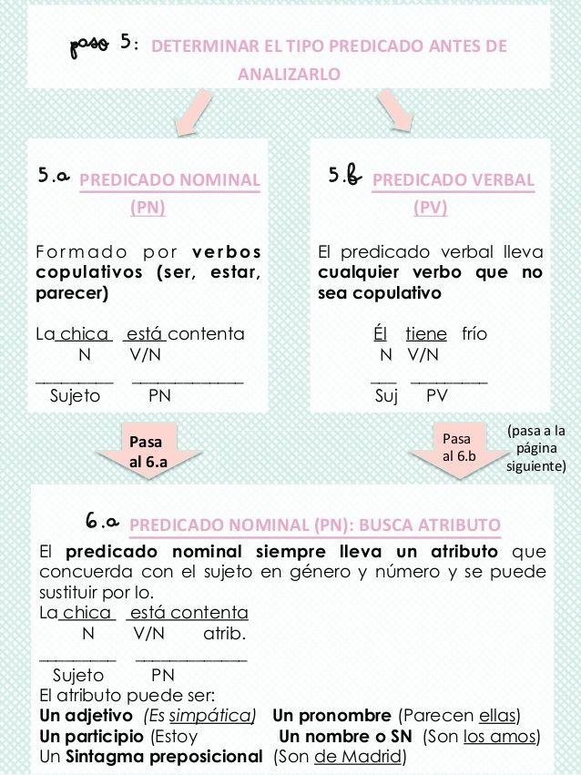 16 Ideas De Sintaxis Sintaxis Apuntes De Lengua Gramática Española