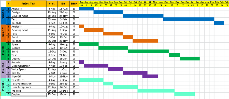 Project Timeline Excel Template Project Timeline Template