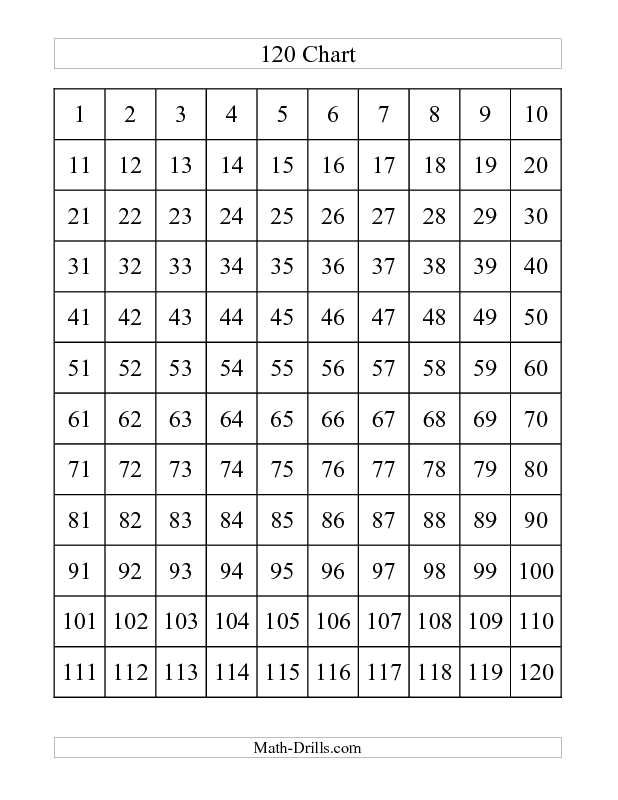 Number Worksheet -- 120 Chart (A) *NEW* for first grade in the U.S. ...