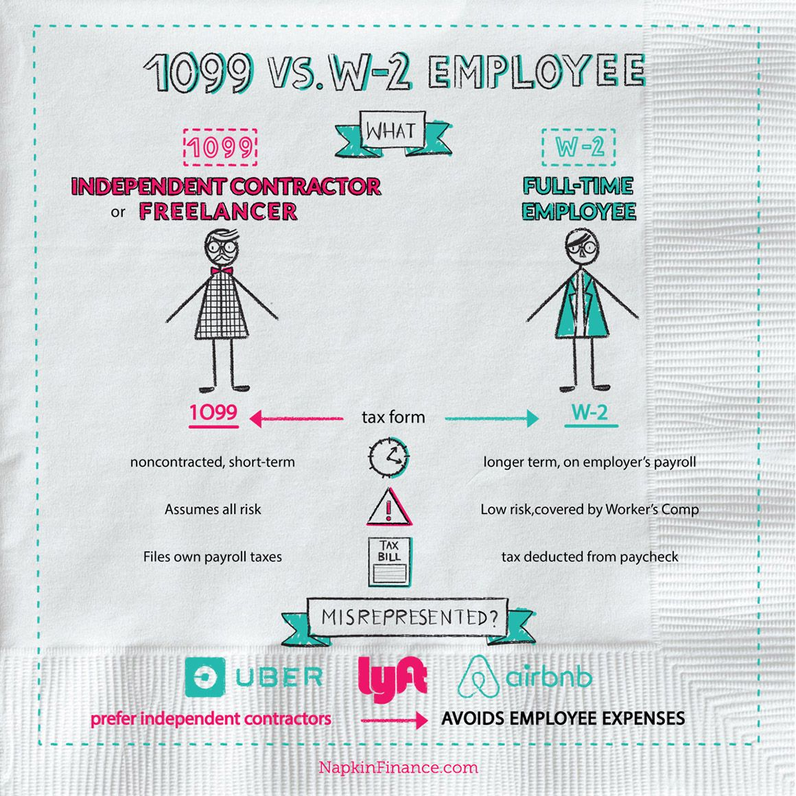 What Is A  Employee What Is A W Infographic  Visual