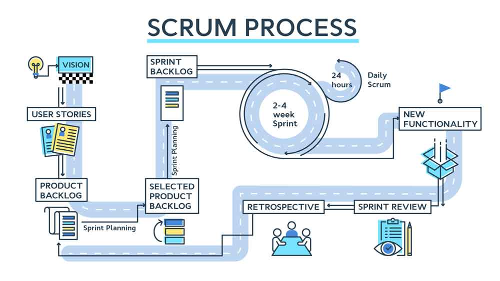 3 Reasons To Become Scrum Master Certified Scrum Master Agile Scrum Scrum