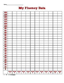 Fluency Data Charts Math Fact Fluency Math Facts Addition Math Facts