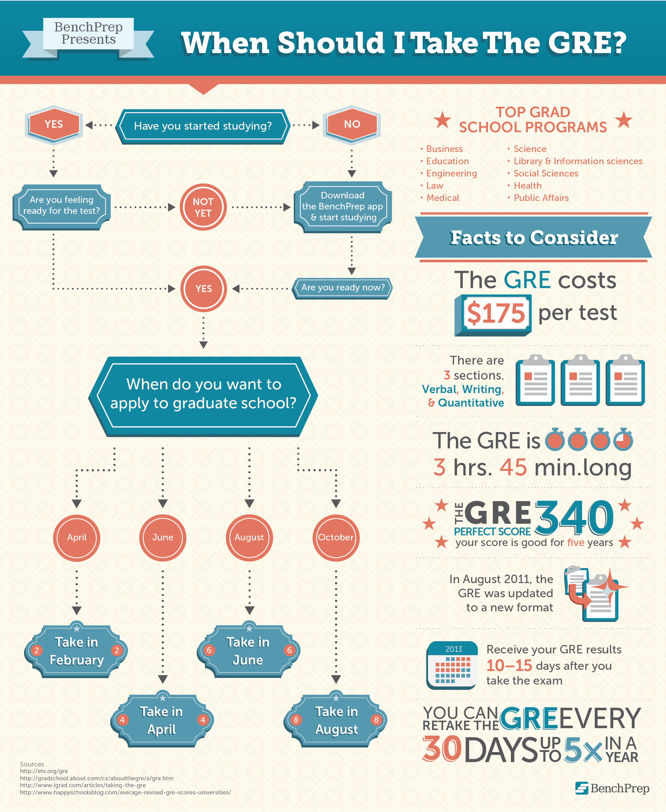 When Should I Take The Gre Good To Know If You Re Planning To Apply To Grad School In The Next