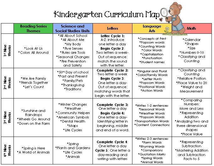 Kindergarten Curriculum Map  Bing Images  Schooling