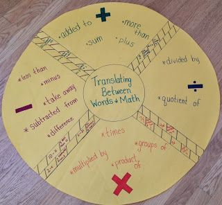 Translating Between Words and Math - Graphic Organizer