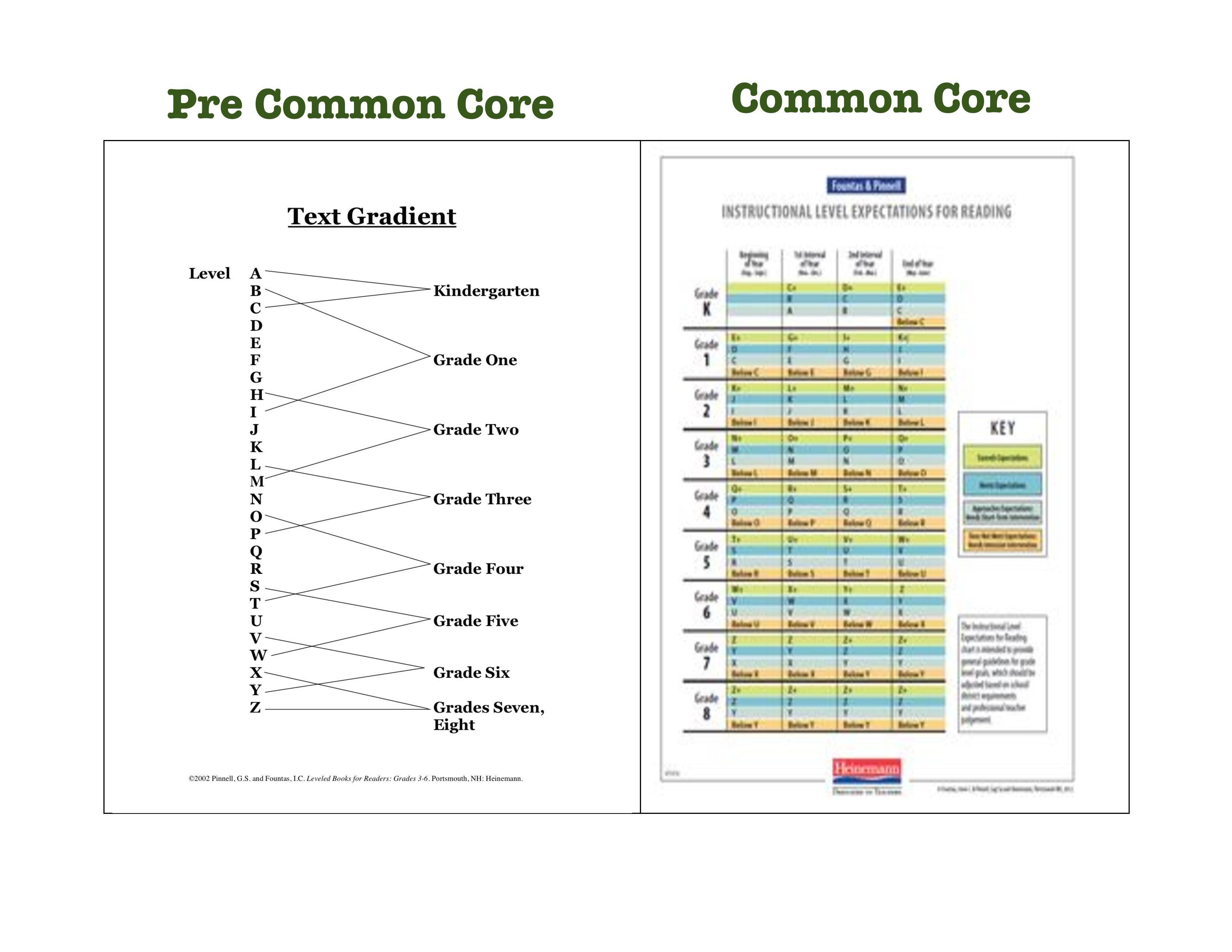 Fountas Pinnell Create More Rigorous Common Core Guided Reading Guidelines Guided Reading Common Core Guided Reading Level Chart Fountas and pinnell reading level chart