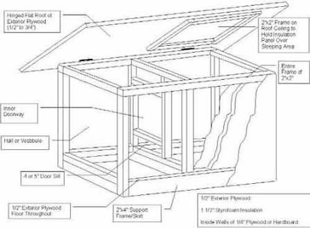 Image Result For Dog House Plans With Hinged Roof Dog House Plans Insulated Dog House Dog House