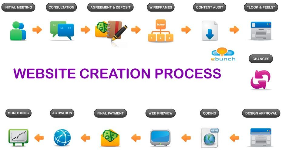 A Complete StepByStep Guide To Web Design A Process Model For